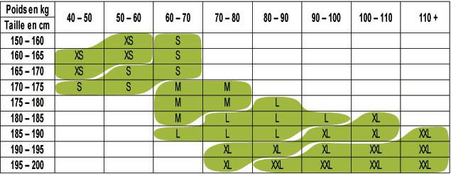Combinaison Supair - correspondance des tailles